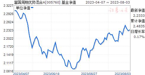 富国周期优势混合(005760)净值走势