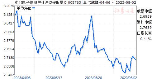 中欧电子信息产业沪港深股票C(005763)净值走势