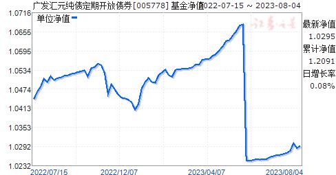 广发汇元纯债定期开放债券(005778)净值走势