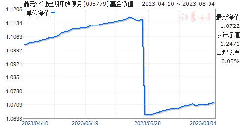 鑫元常利定期开放债券(005779)净值走势