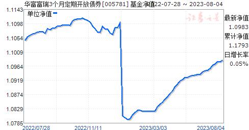 华富富瑞3个月定期开放债券(005781)净值走势