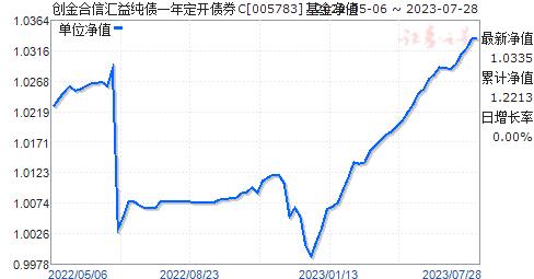 创金合信汇益纯债一年定开债券C(005783)净值走势