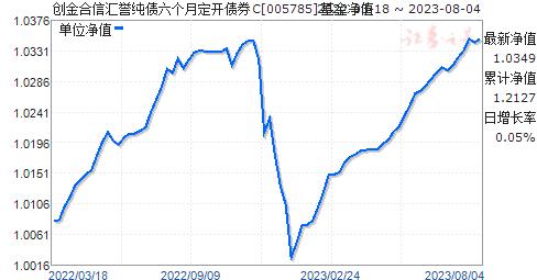 创金合信汇誉纯债六个月定开债券C(005785)净值走势