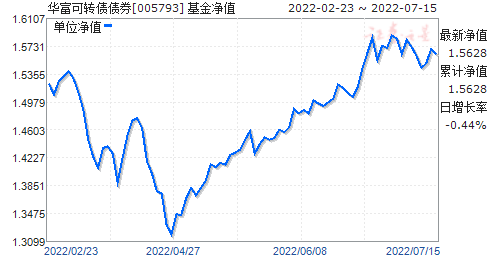 华富可转债债券(005793)净值走势