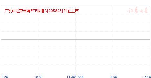广发中证京津冀ETF联接A(005803)净值走势