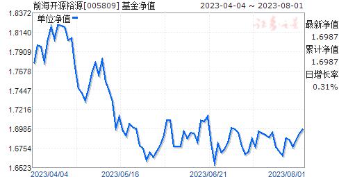 前海开源裕源(005809)净值走势
