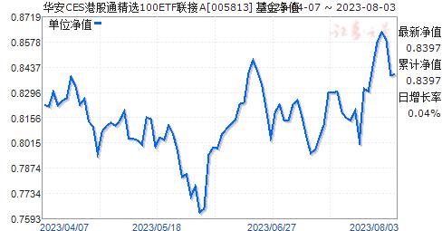 华安CES港股通精选100ETF联接A(005813)净值走势