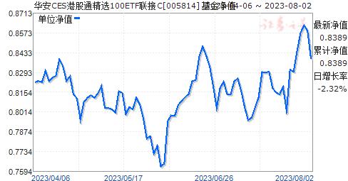 华安CES港股通精选100ETF联接C(005814)净值走势