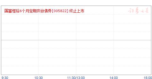 国富恒裕6个月定期开放债券(005822)净值走势