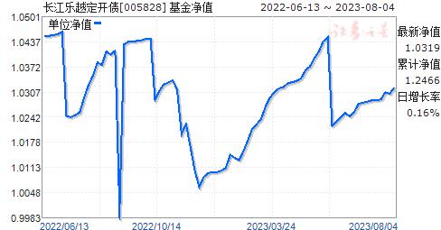 长江乐越定开债(005828)净值走势