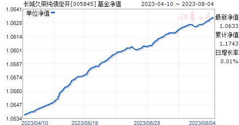 长城久荣纯债定开(005845)净值走势