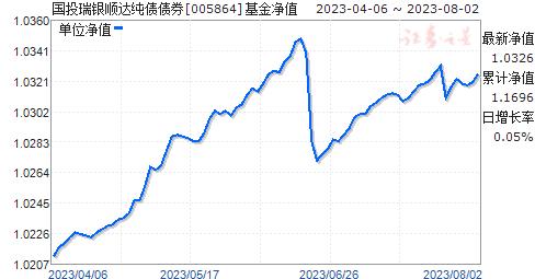 国投瑞银顺达纯债债券(005864)净值走势