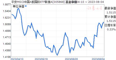 平安大华MSCI中国A股国际ETF联接A(005868)净值走势