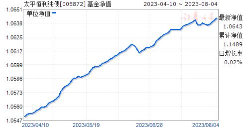 太平恒利纯债(005872)净值走势