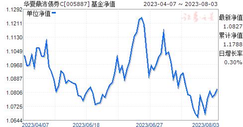华夏鼎沛债券C(005887)净值走势