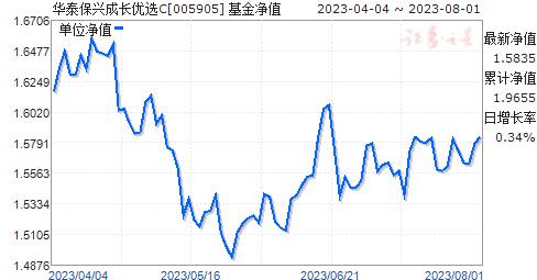 华泰保兴成长优选C(005905)净值走势