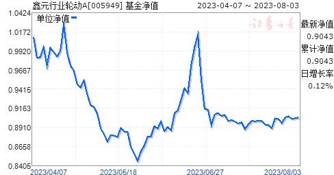 鑫元行业轮动A(005949)净值走势
