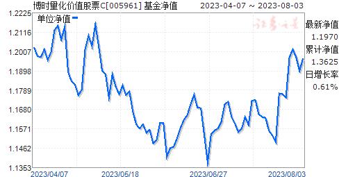 博时量化价值股票C(005961)净值走势
