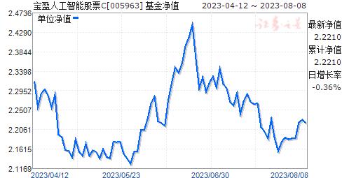 宝盈人工智能股票C(005963)净值走势