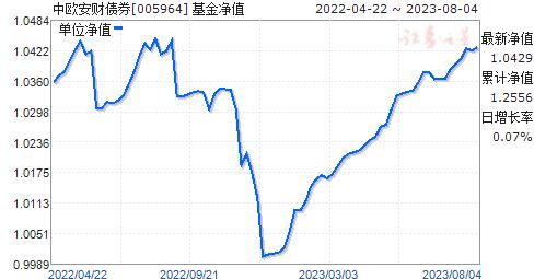 中欧安财债券(005964)净值走势