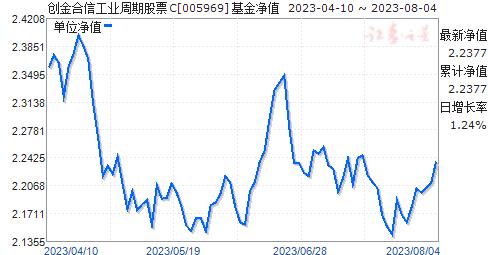 创金合信工业周期股票C(005969)净值走势