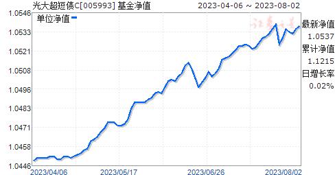 光大超短债C(005993)净值走势