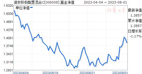 诺安积极配置混合C(006008)净值走势