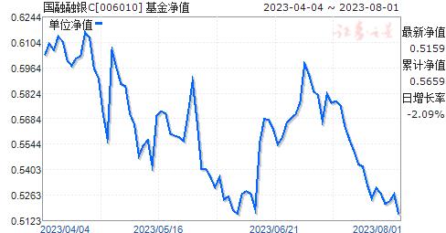 国融融银C(006010)净值走势