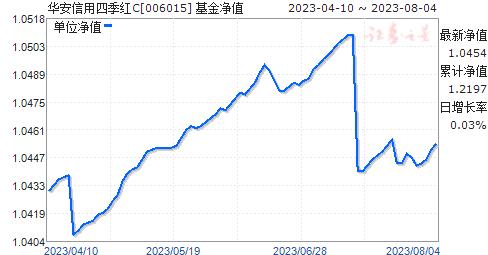 华安信用四季红C(006015)净值走势