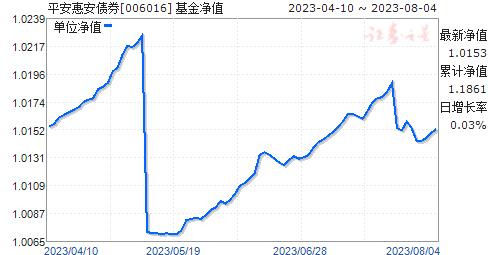 平安大华惠安债券(006016)净值走势