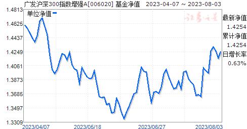 广发沪深300指数增强A(006020)净值走势