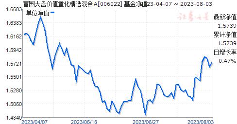 富国大盘价值量化精选混合(006022)净值走势