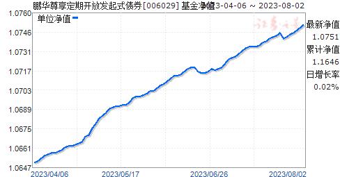 鹏华尊享定期开放发起式债券(006029)净值走势