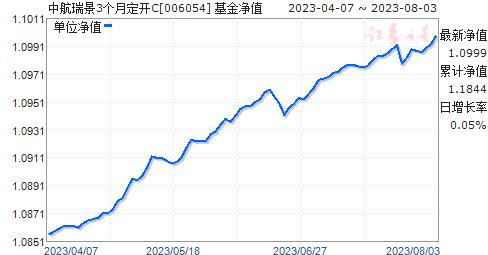 中航瑞景3个月定开C(006054)净值走势