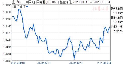 景顺MSCI中国A股国际通(006063)净值走势