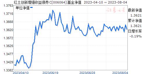 红土创新增强收益债券C(006064)净值走势
