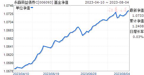 永赢荣益债券C(006093)净值走势