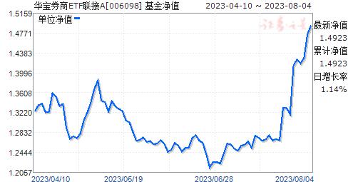 华宝券商ETF联接(006098)净值走势