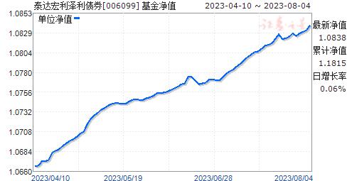 泰达宏利泽利债券(006099)净值走势