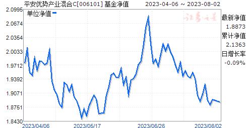平安大华优势产业混合C(006101)净值走势