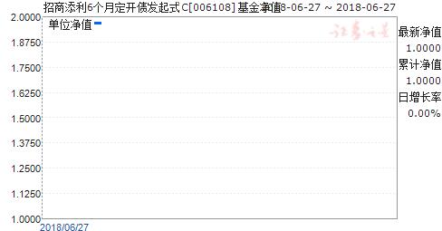 招商添利6个月定开债发起式C(006108)净值走势