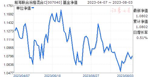 前海聯合泳隆混合C(007040)凈值走勢