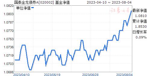 國泰金龍債券A(020002)凈值走勢