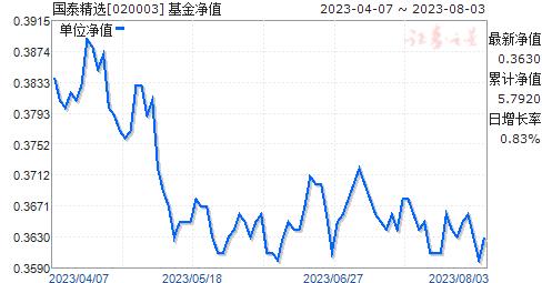 国泰精选(020003)净值走势