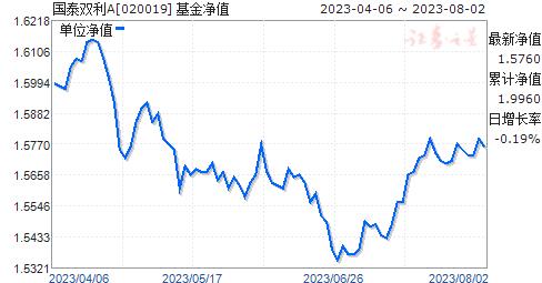 国泰双利A(020019)净值走势