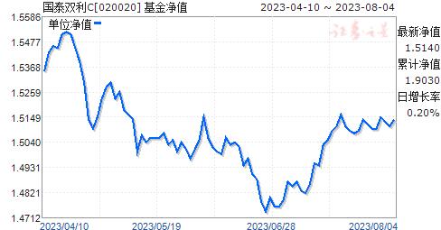 国泰双利C(020020)净值走势