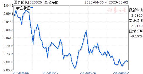国泰成长(020026)净值走势