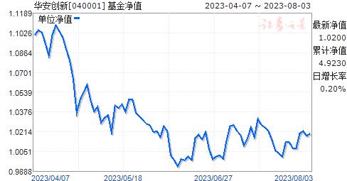 华安创新(040001)净值走势