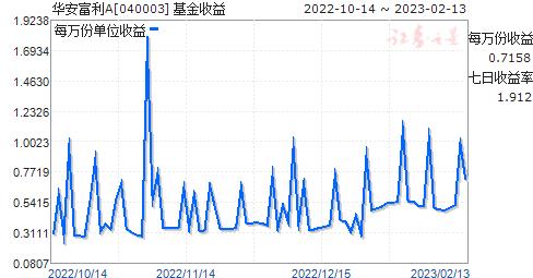 华安富利A(040003)走势图