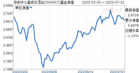 华安中小盘成长混合(040007)净值走势